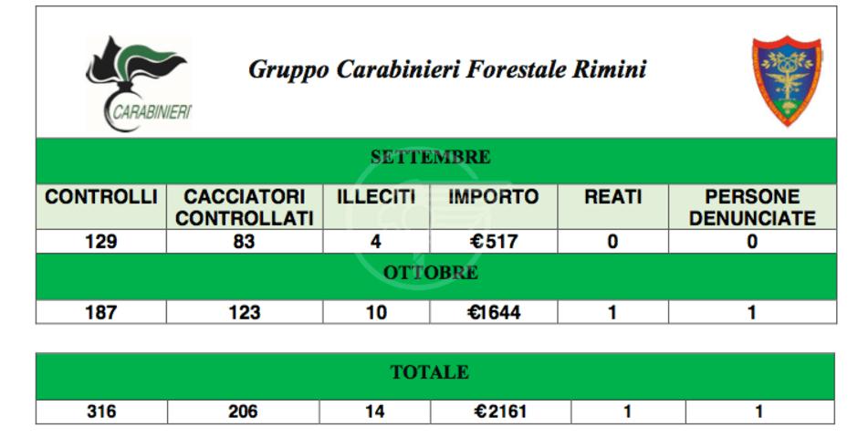 Caccia illegale: in 2 mesi oltre 2mila euro di multe