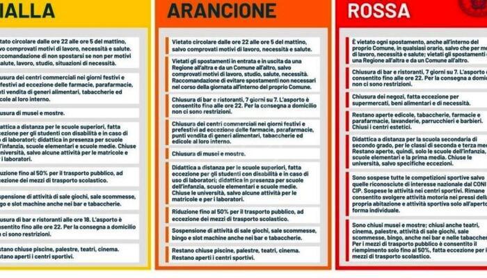 Ora è ufficiale: da lunedì 12 aprile l'Emilia-Romagna torna in arancione