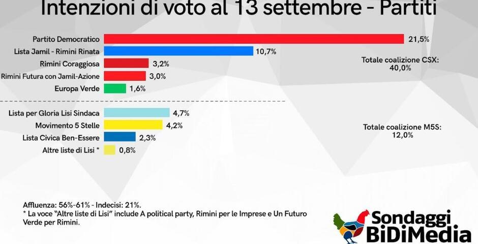 Sondaggio BidiMedia ad oggi: Jamil sindaco dopo il ballottaggio con Ceccarelli