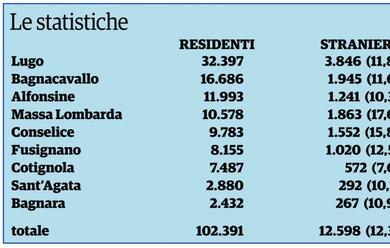 Immagine News - cala-ancora-la-popolazione-gli-stranieri-toccano-il-123