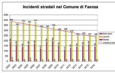 Immagine News - meno-incidenti-ma-pia1-mortali-calano-anche-le-multe-i-numeri-2016-della-municipale