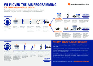 Wi-Fi Over-the-Air Programming
